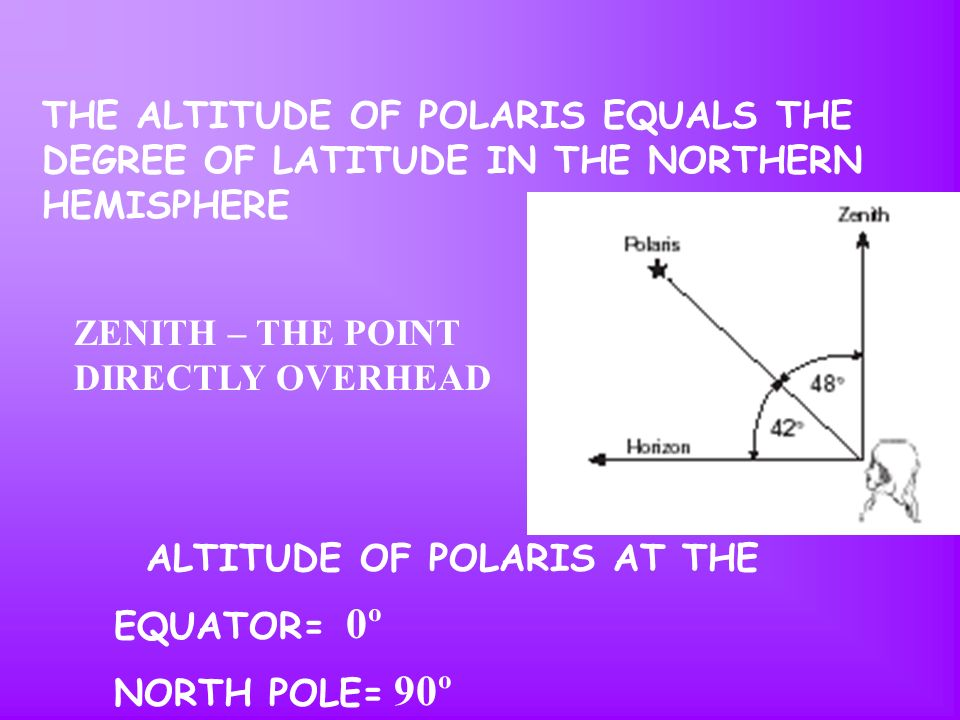 THE ALTITUDE OF POLARIS EQUALS THE DEGREE OF LATITUDE IN THE NORTHERN HEMISPHERE
