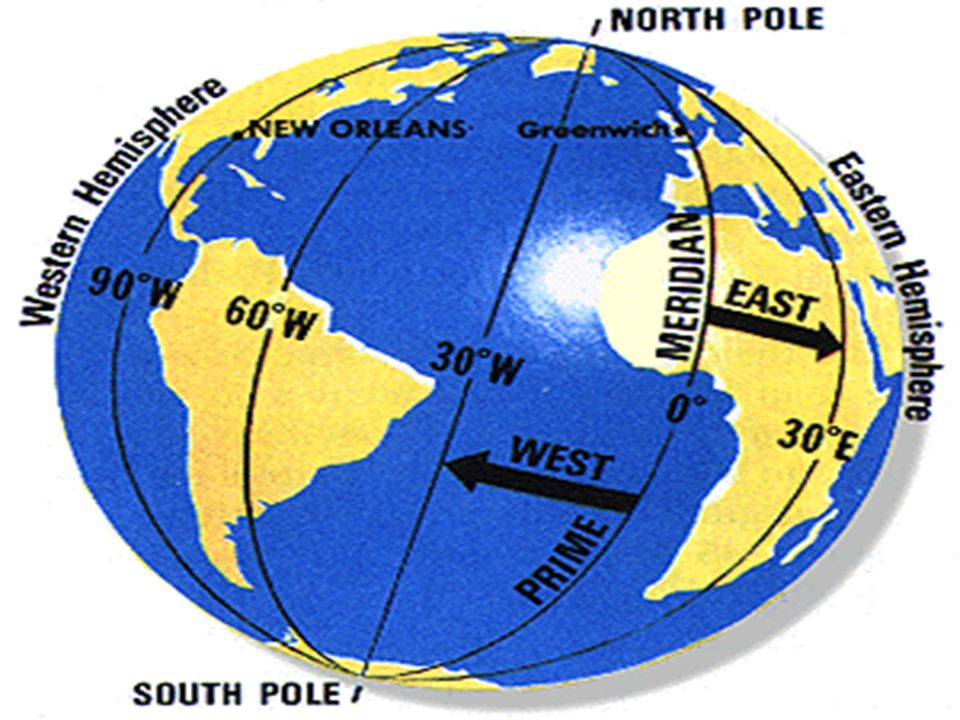 MERIDIAN OF LONGITUDE- A SEMI-CIRCLE ON THE SURFACE OF THE EARTH CONNECTING THE NORTH AND SOUTH POLES
