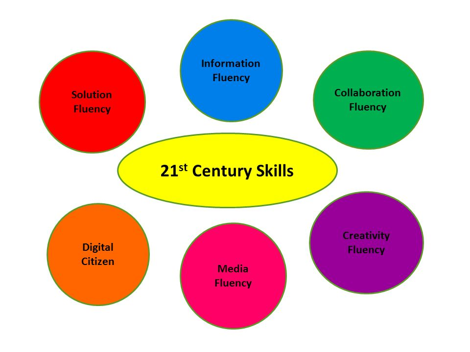 21st century skills This paper discusses issues related to the teaching and assessment of 21st  century skills and competencies in oecd countries drawing on the.