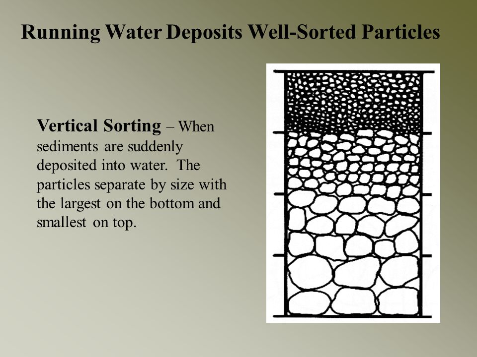 Running Water Deposits Well-Sorted Particles