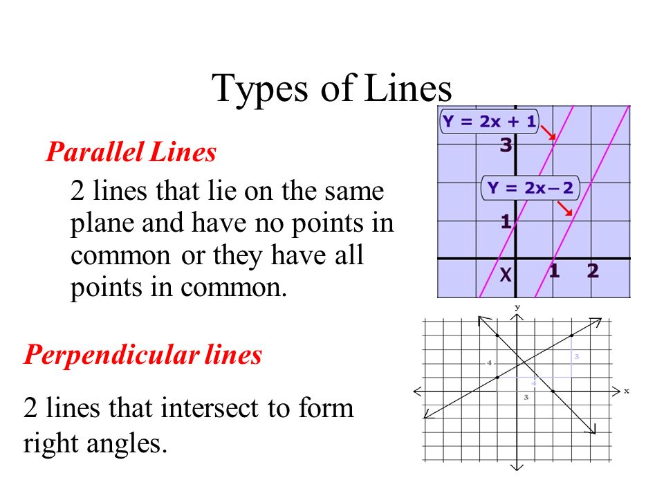 Types of Lines Parallel Lines
