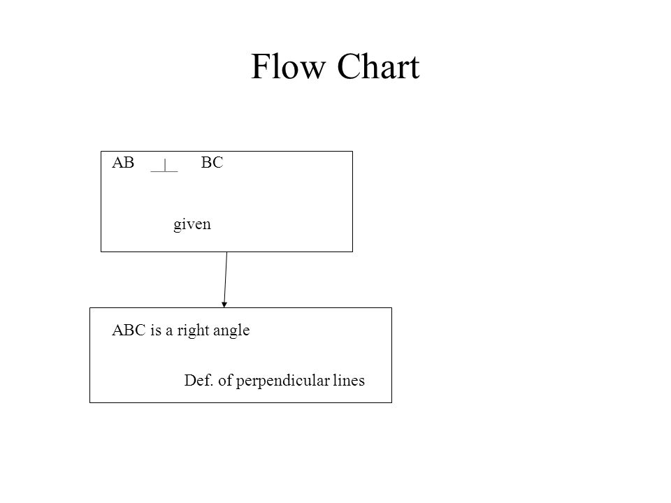 Flow Chart AB BC given ABC is a right angle