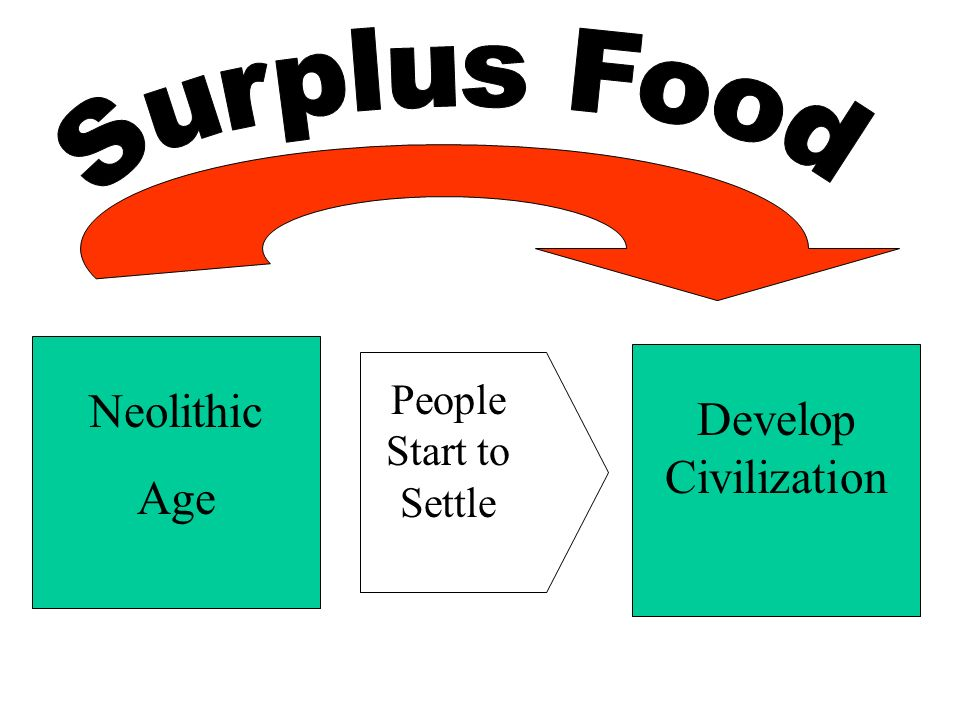 Surplus Food Neolithic Age People Start to Settle Develop Civilization
