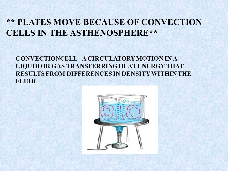 ** PLATES MOVE BECAUSE OF CONVECTION CELLS IN THE ASTHENOSPHERE**