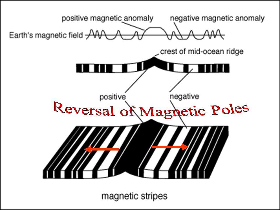 Reversal of Magnetic Poles