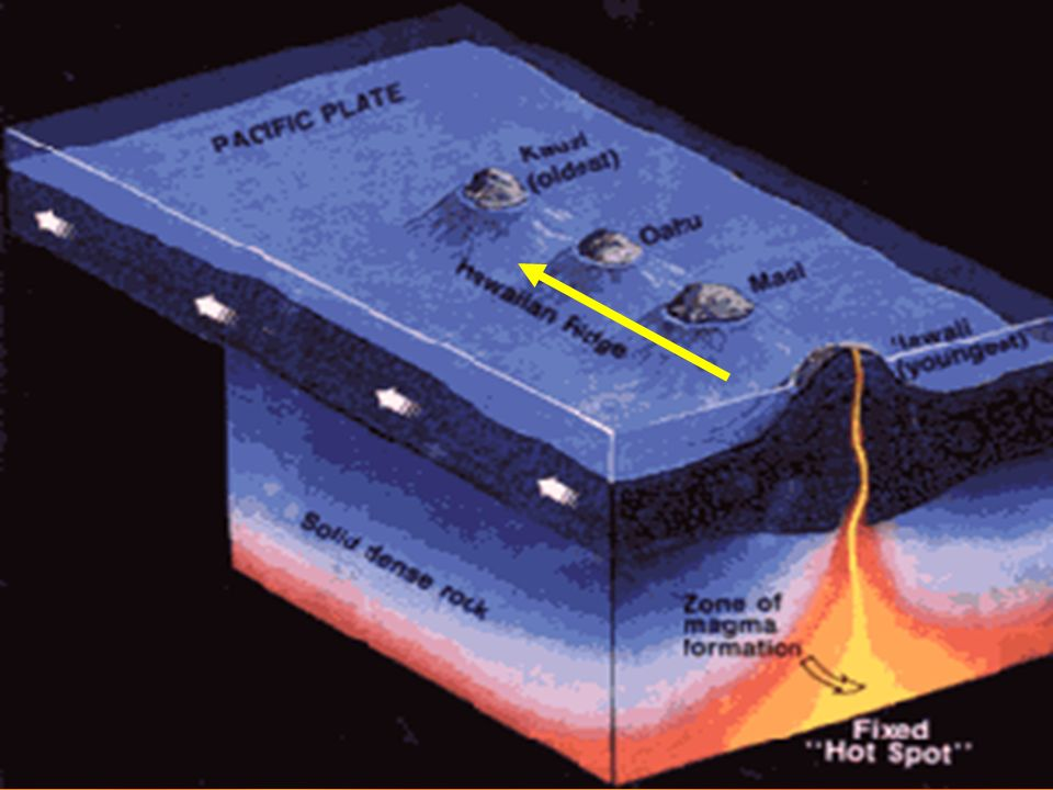 HOT SPOTS HOT SPOTS ARE AREAS OF VOLCANIC ACTIVITY IN THE MIDDLE OF LITHOSPHERIC PLATES.