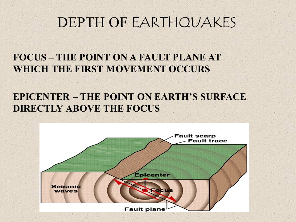 DEPTH OF EARTHQUAKES FOCUS – THE POINT ON A FAULT PLANE AT WHICH THE FIRST MOVEMENT OCCURS.
