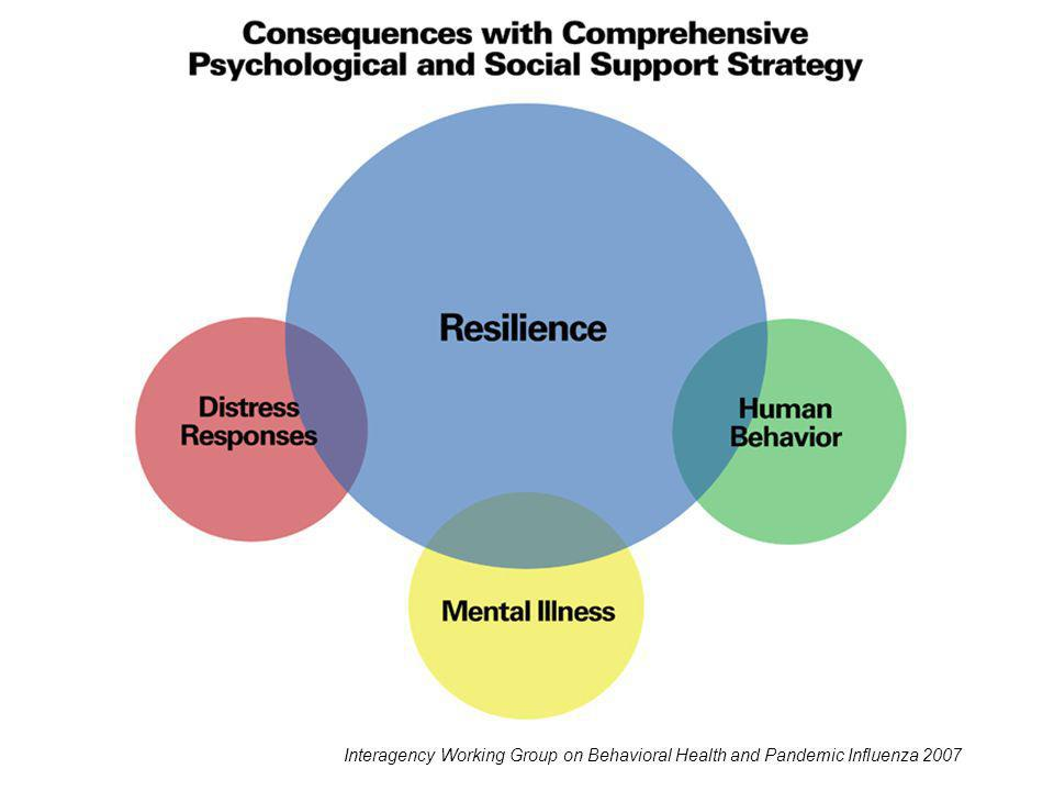 Consequences with Comprehensive Psychological and Social Support Strategy