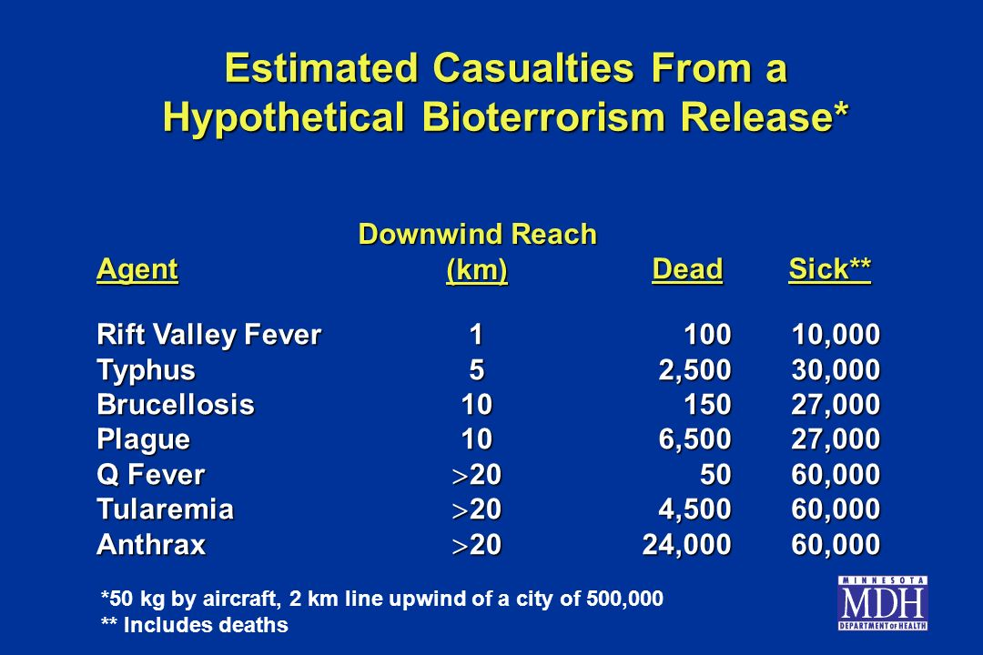Estimated Casualties From a Hypothetical Bioterrorism Release*
