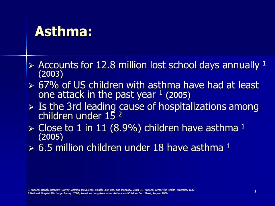 Asthma: Accounts for 12.8 million lost school days annually 1 (2003)