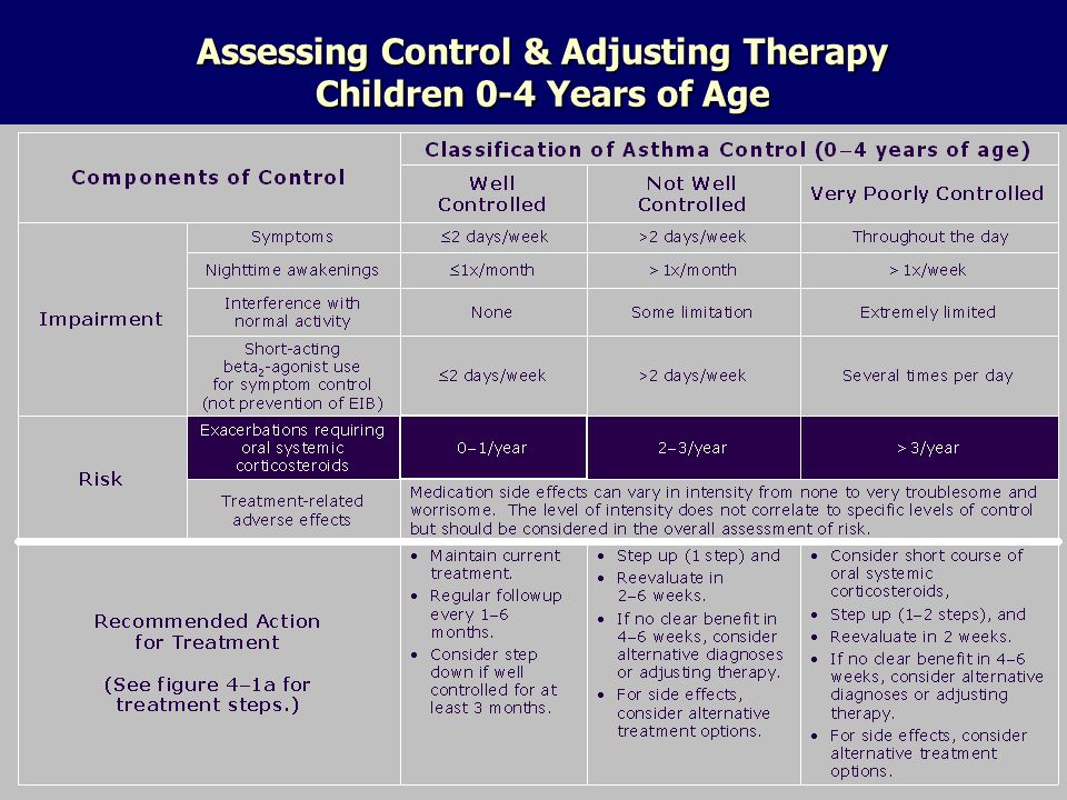 Assessing Control & Adjusting Therapy Children 0-4 Years of Age