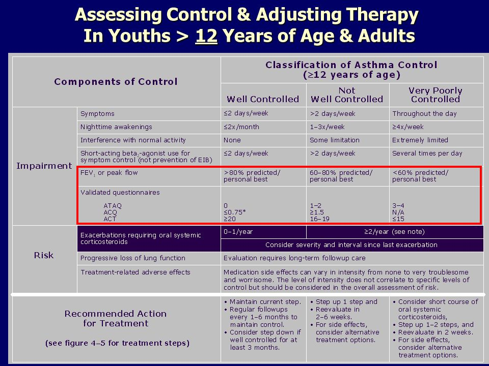 Assessing Control & Adjusting Therapy In Youths > 12 Years of Age & Adults