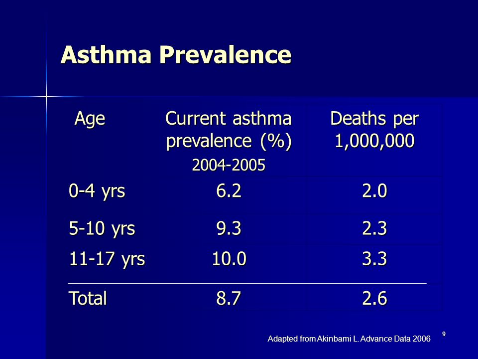 Current asthma prevalence (%)