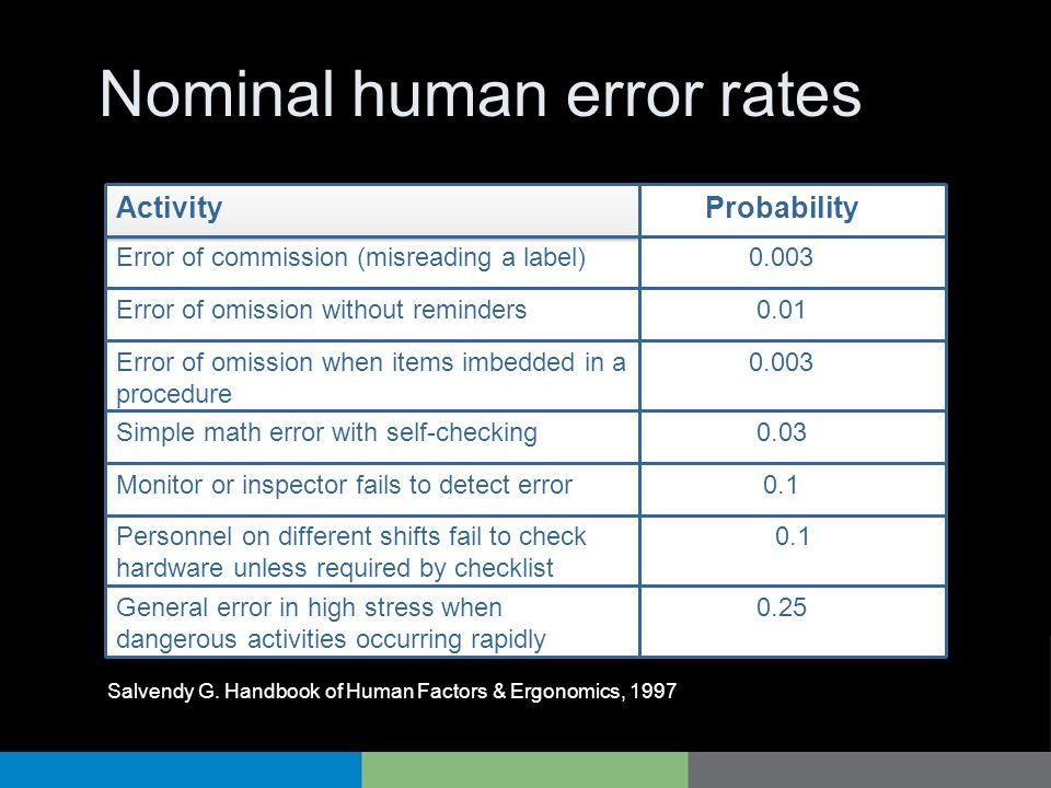 Nominal human error rates