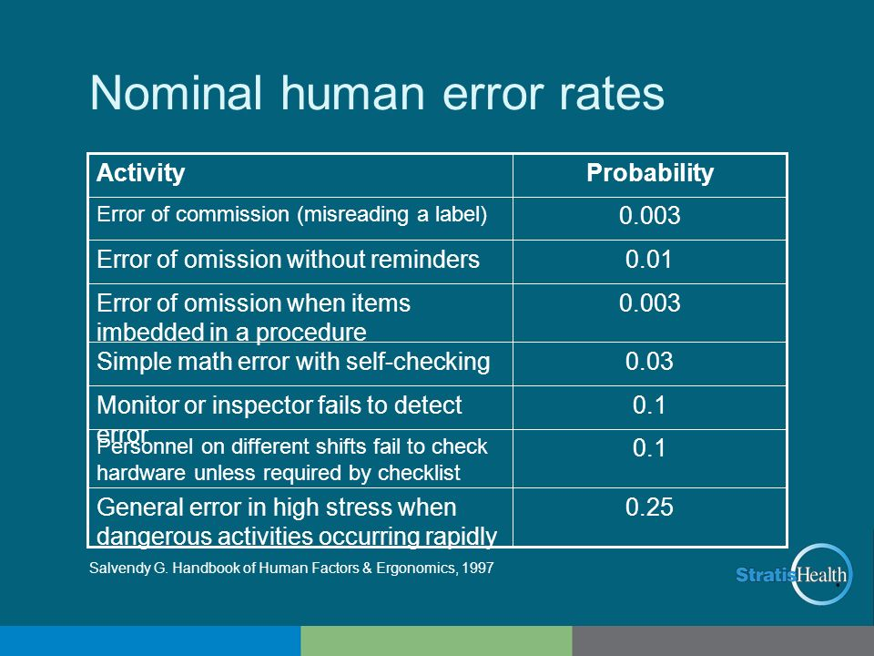Nominal human error rates