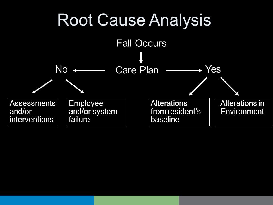 Root Cause Analysis Fall Occurs No Yes Care Plan Assessments and/or