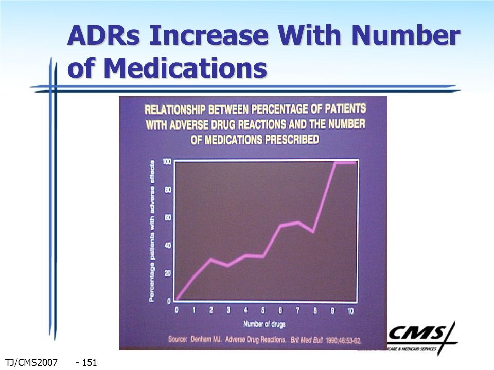 ADRs Increase With Number of Medications