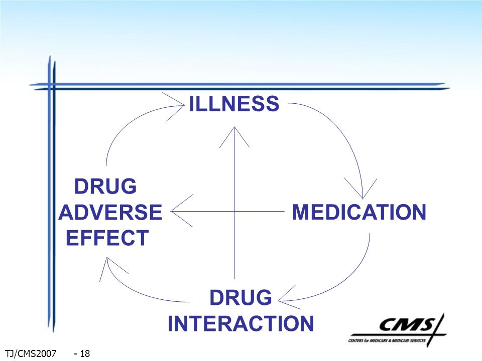 ILLNESS DRUG ADVERSE EFFECT MEDICATION DRUG INTERACTION