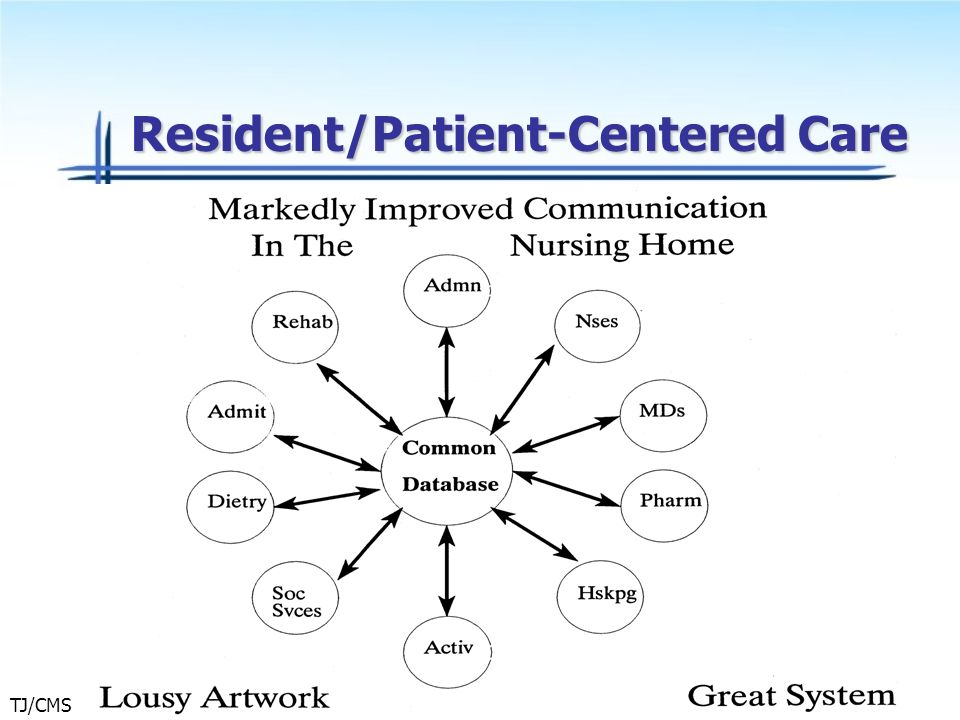 Resident/Patient-Centered Care