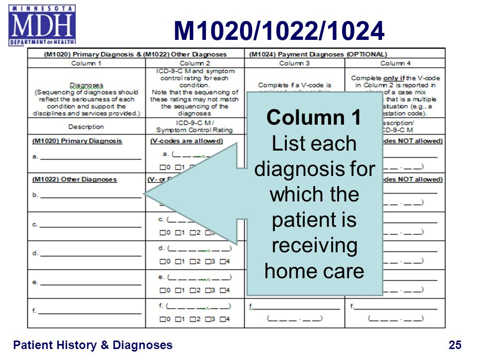 List each diagnosis for which the patient is receiving home care