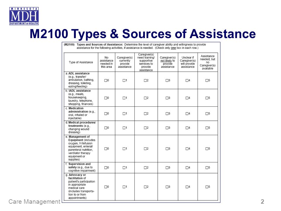 M2100 Types & Sources of Assistance