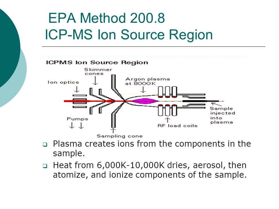EPA Method 200.8 ICP-MS Ion Source Region