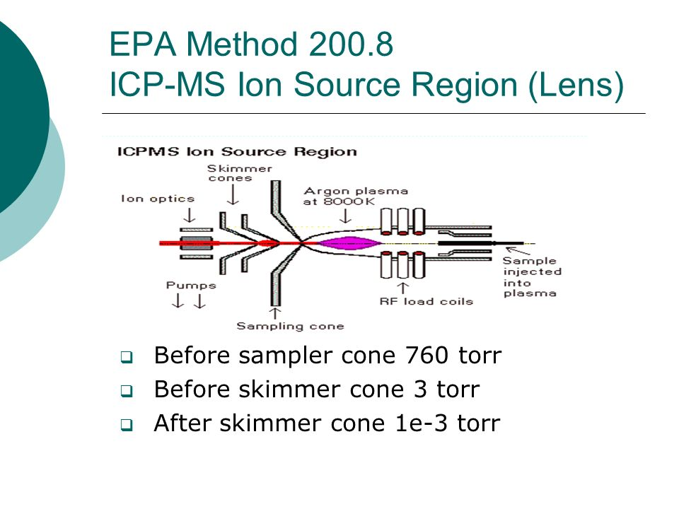 EPA Method 200.8 ICP-MS Ion Source Region (Lens)