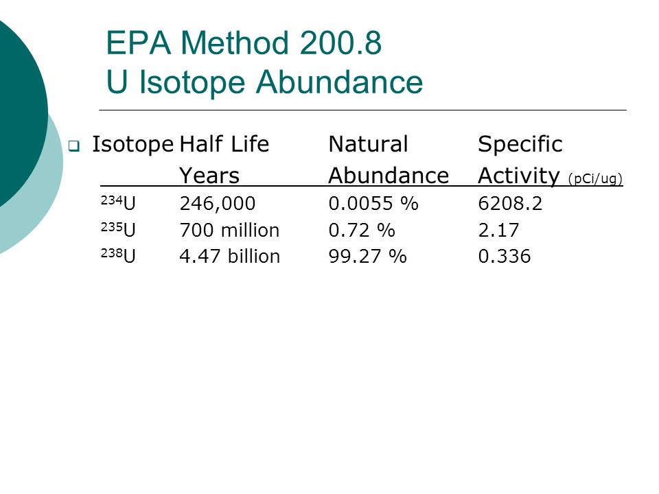 EPA Method 200.8 U Isotope Abundance