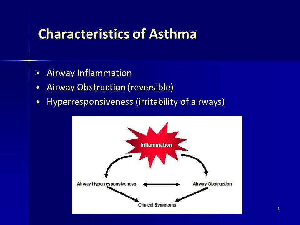 Characteristics of Asthma
