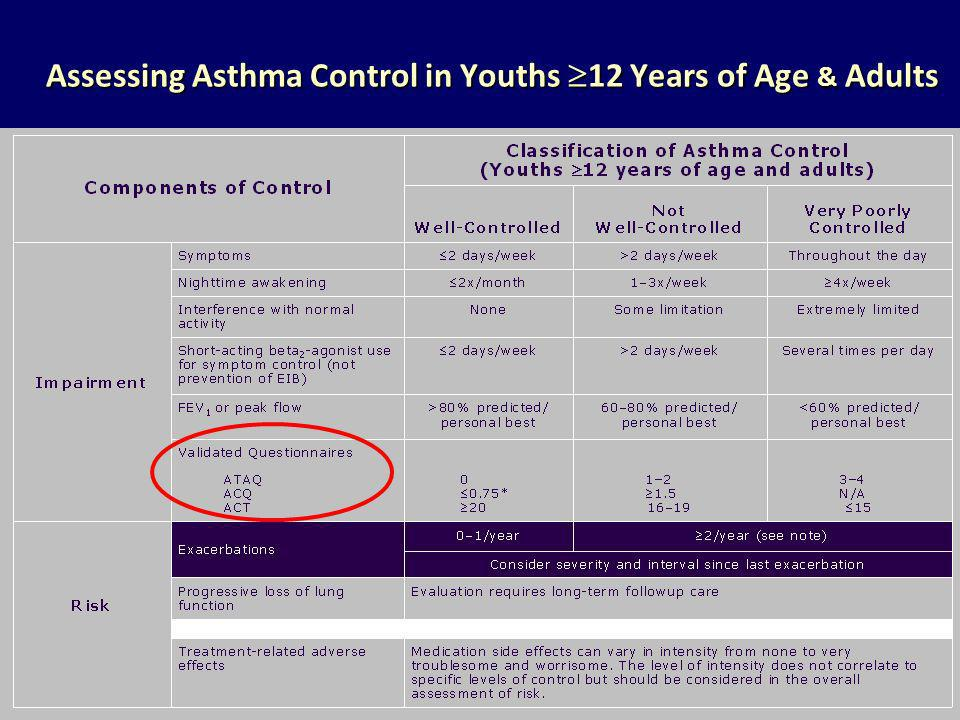 Assessing Asthma Control in Youths 12 Years of Age & Adults