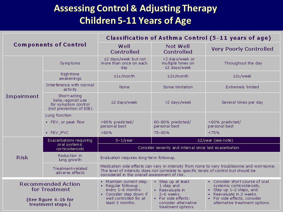 Assessing Control & Adjusting Therapy Children 5-11 Years of Age