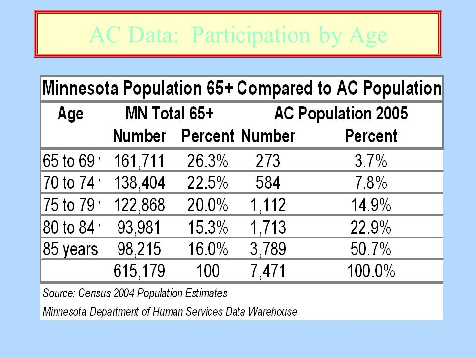 AC Data: Participation by Age