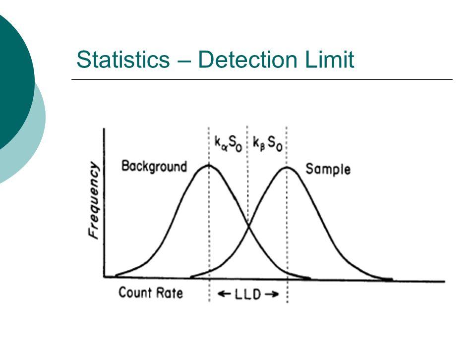 Statistics – Detection Limit