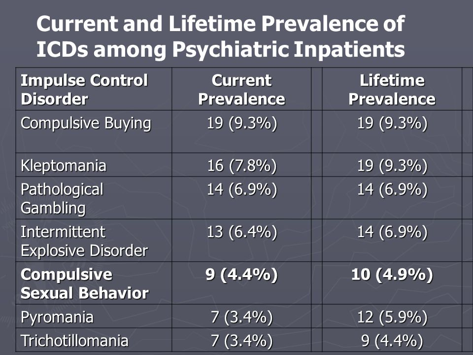 Current and Lifetime Prevalence of ICDs among Psychiatric Inpatients