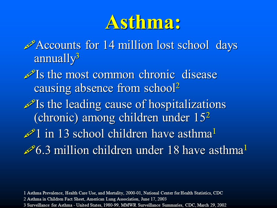Asthma: Accounts for 14 million lost school days annually3