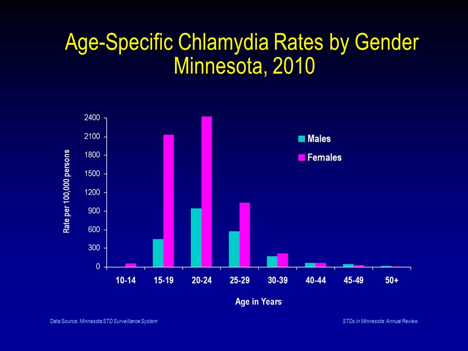 Age-Specific Chlamydia Rates by Gender Minnesota, 2010