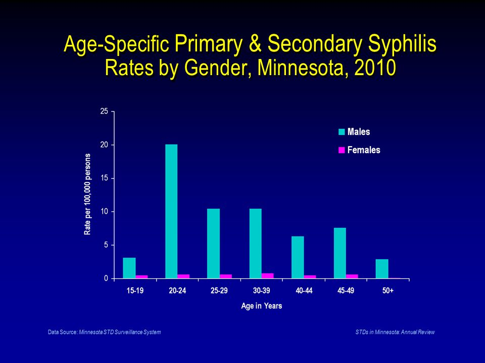 Age-Specific Primary & Secondary Syphilis Rates by Gender, Minnesota, 2010