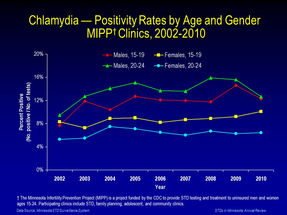 Chlamydia — Positivity Rates by Age and Gender MIPP† Clinics, 2002-2010