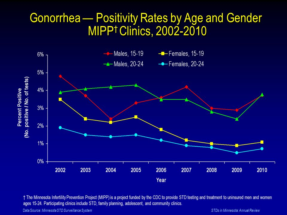 Gonorrhea — Positivity Rates by Age and Gender MIPP† Clinics, 2002-2010