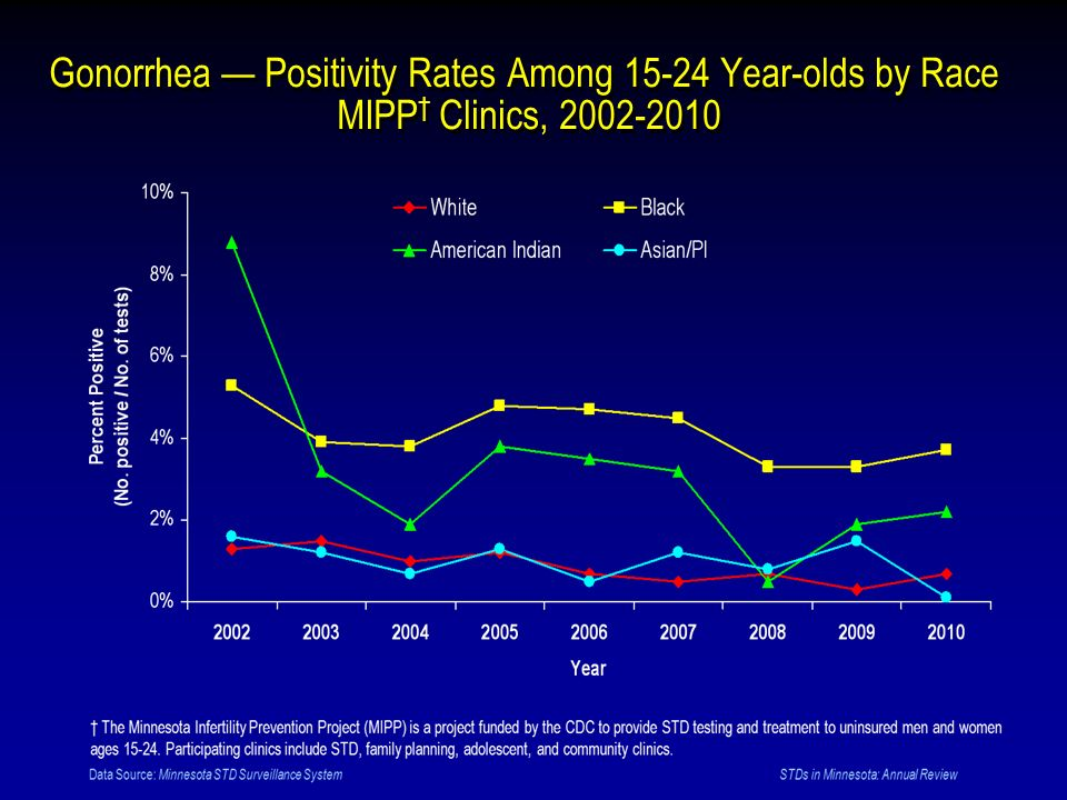Gonorrhea — Positivity Rates Among 15-24 Year-olds by Race MIPP† Clinics, 2002-2010