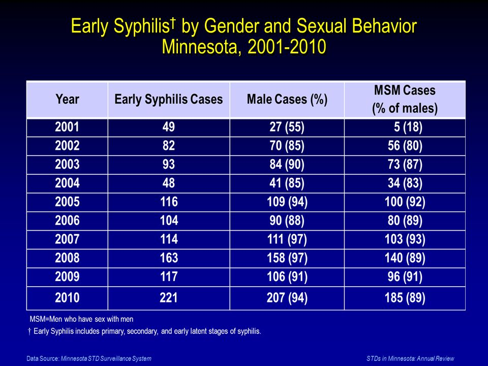 Early Syphilis† by Gender and Sexual Behavior Minnesota,