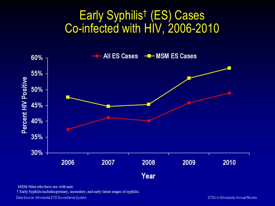 Early Syphilis† (ES) Cases Co-infected with HIV,