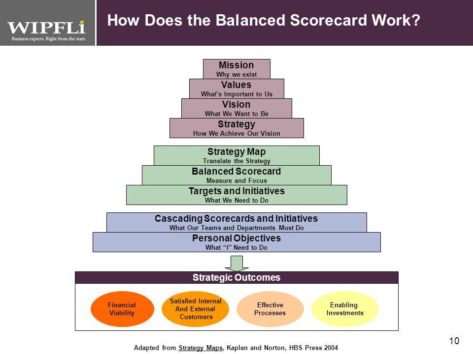 How Does the Balanced Scorecard Work
