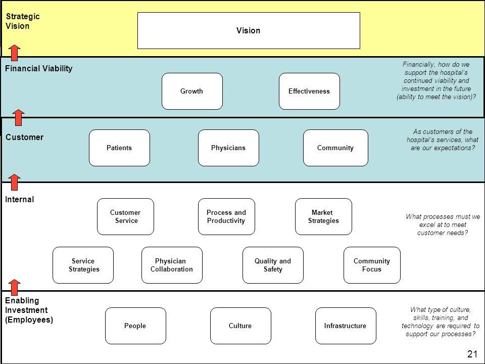 21 Strategic Vision Vision Financial Viability Customer Internal