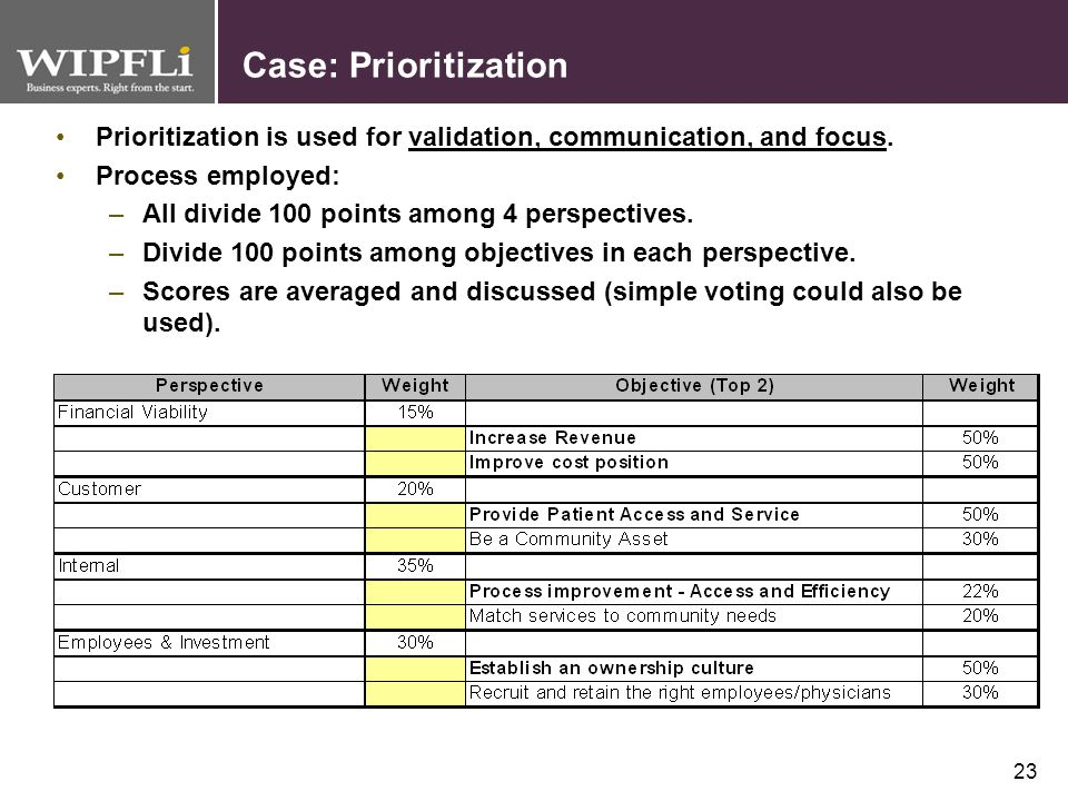 Case: Prioritization Prioritization is used for validation, communication, and focus. Process employed: