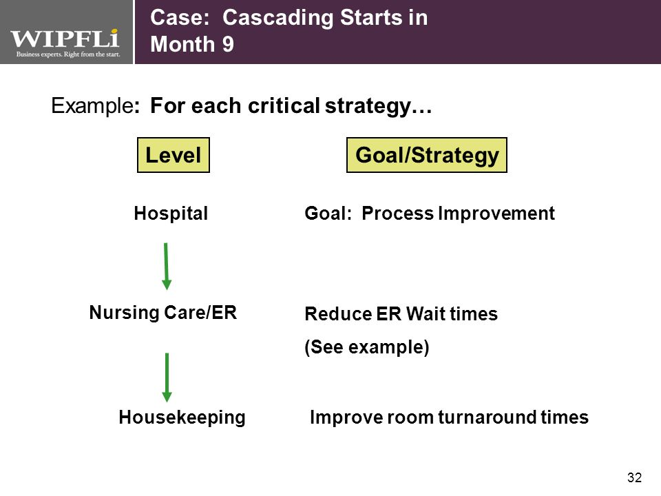 Example: For each critical strategy…