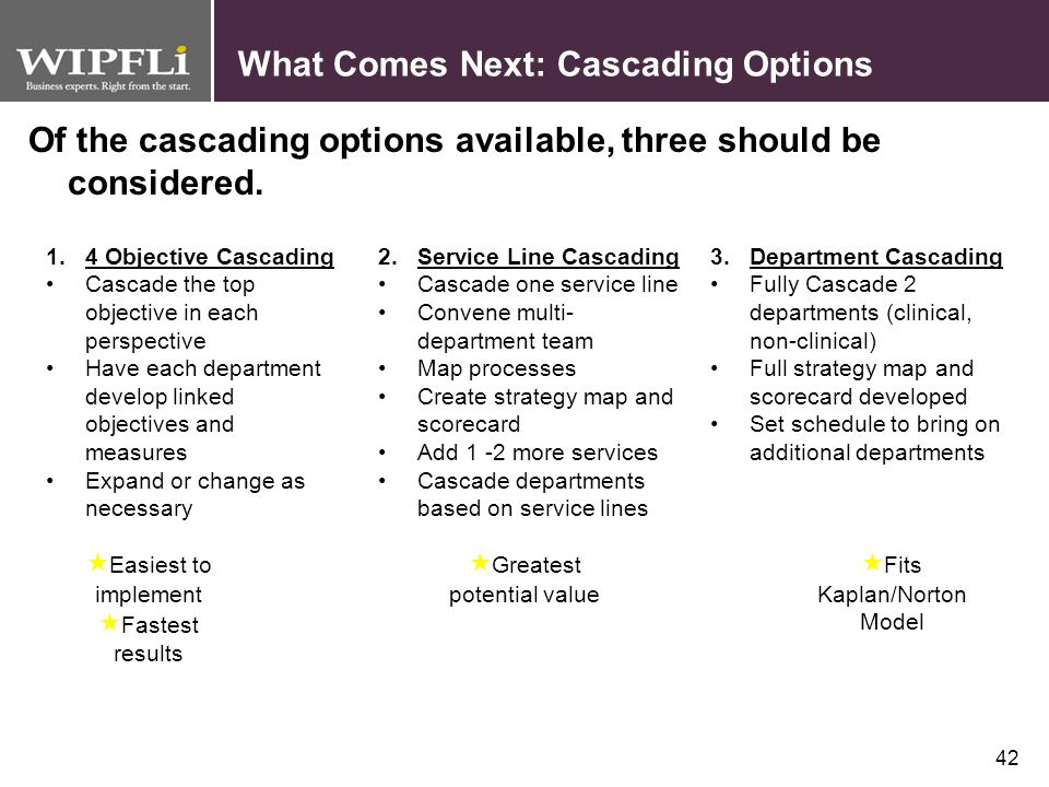 What Comes Next: Cascading Options