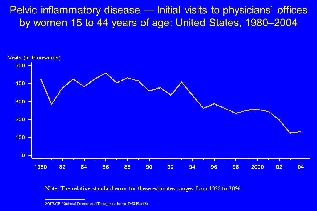 Pelvic inflammatory disease — Initial visits to physicians' offices by women 15 to 44 years of age: United States, 1980–2004