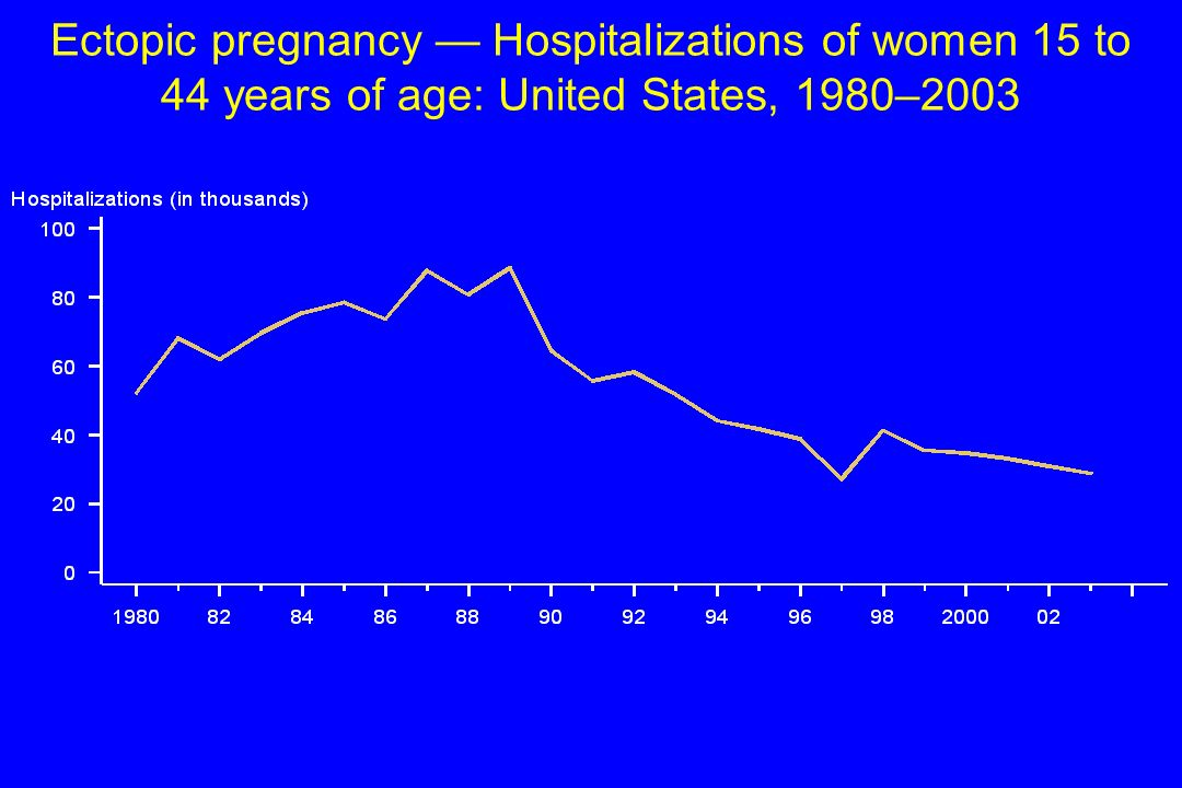 Ectopic pregnancy — Hospitalizations of women 15 to 44 years of age: United States, 1980–2003