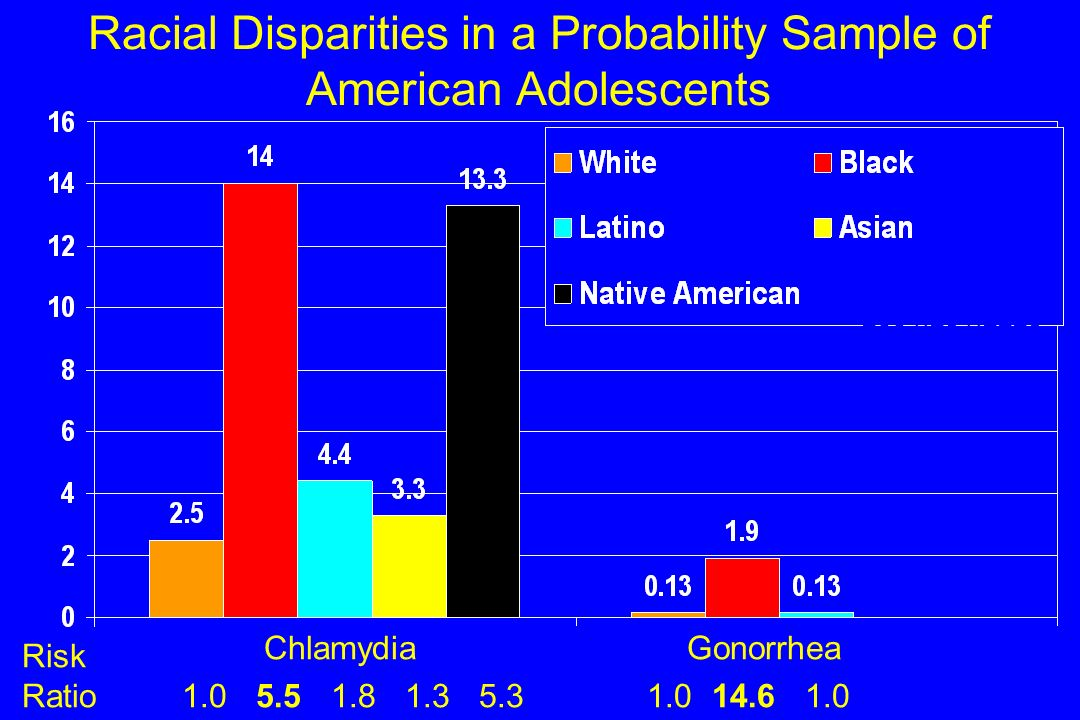 Racial Disparities in a Probability Sample of American Adolescents